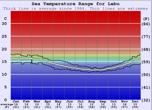 Lebu Water Temperature Graph