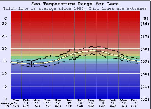 Leca Water Temperature Graph
