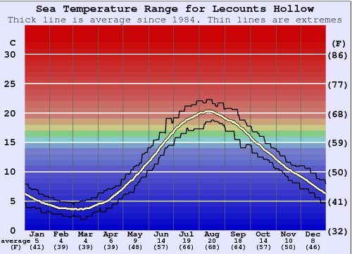 Lecounts Hollow Water Temperature Graph