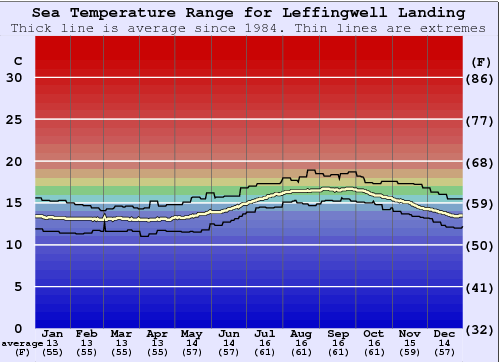 Leffingwell Landing Water Temperature Graph