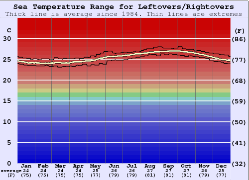 Leftovers/Rightovers Water Temperature Graph