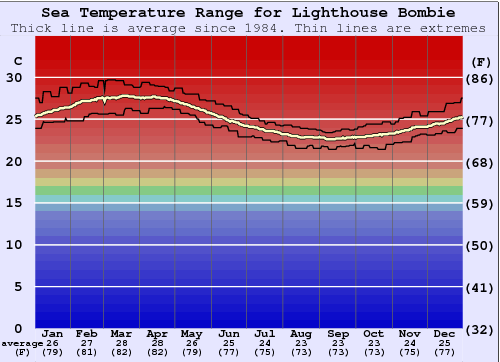 Lighthouse Bombie Water Temperature Graph