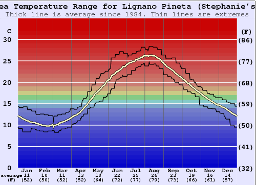 Lignano Pineta (Stephanie's) Water Temperature Graph