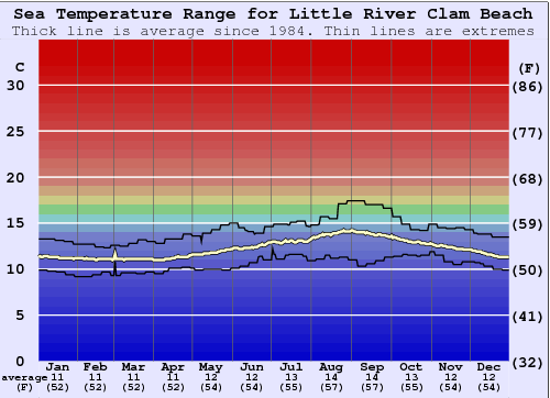 Little River Clam Beach Water Temperature Graph
