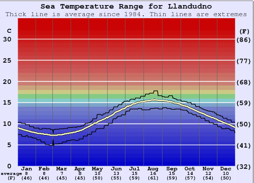 Llandudno Water Temperature Graph