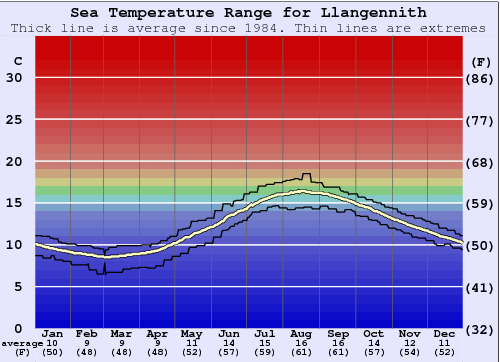 Llangennith Water Temperature Graph