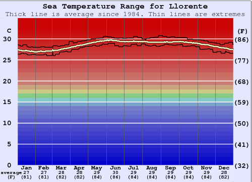 Llorente Water Temperature Graph