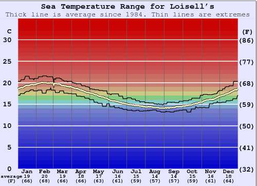 Loisell's Water Temperature Graph