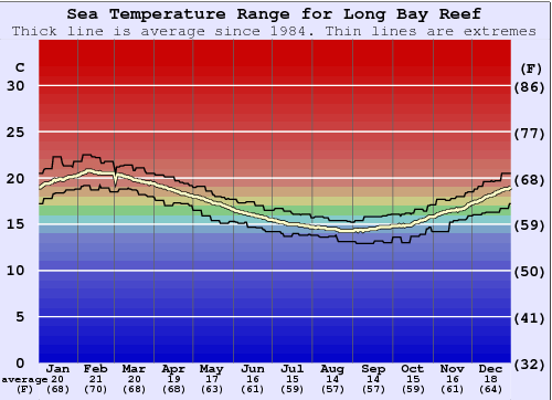 Long Bay Reef Water Temperature Graph