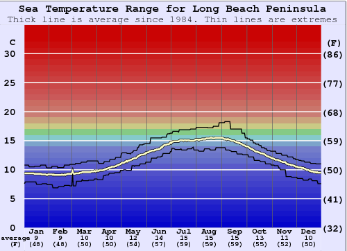 Long Beach Peninsula Water Temperature Graph