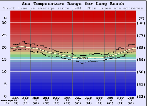 Long Beach Water Temperature Graph