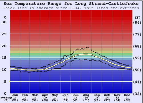 Long Strand-Castlefreke Water Temperature Graph