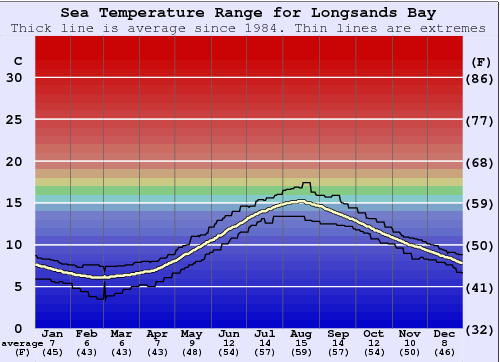 Longsands Bay Water Temperature Graph