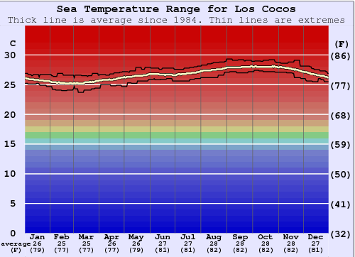 Los Cocos Water Temperature Graph