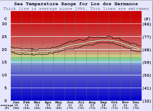 Los dos Hermanos Water Temperature Graph