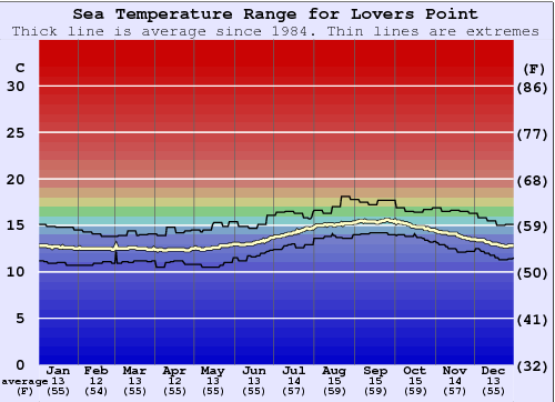 Lovers Point Water Temperature Graph