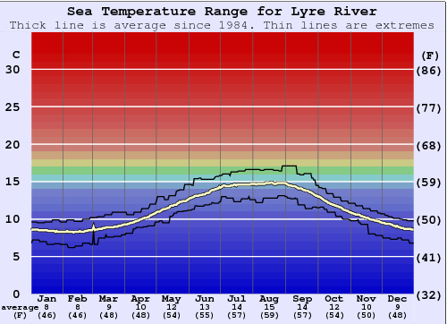 Lyre River Water Temperature Graph