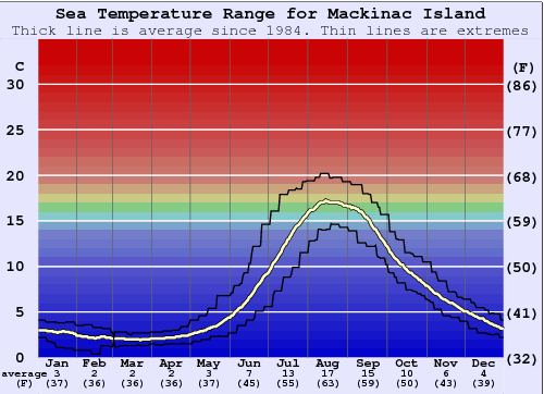 Mackinac Island Water Temperature Graph