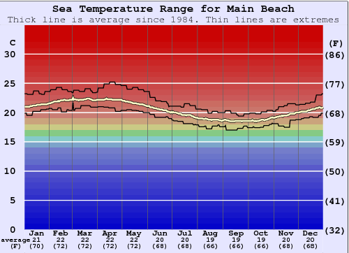 Main Beach Water Temperature Graph
