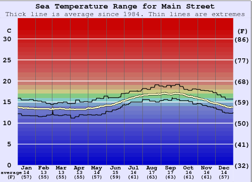 Main Street Water Temperature Graph