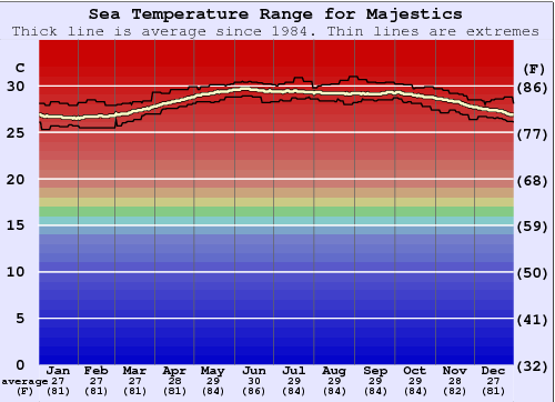 Majestics Water Temperature Graph