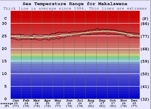Makalawena Water Temperature Graph