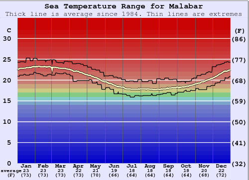 Malabar Water Temperature Graph
