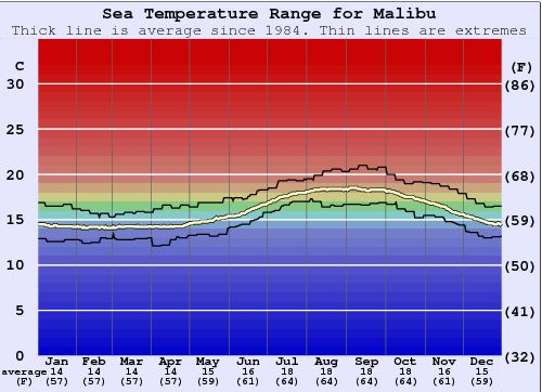 Malibu Water Temperature Graph