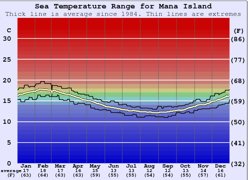 Mana Island Water Temperature Graph