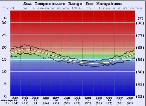 Mangahume Water Temperature Graph