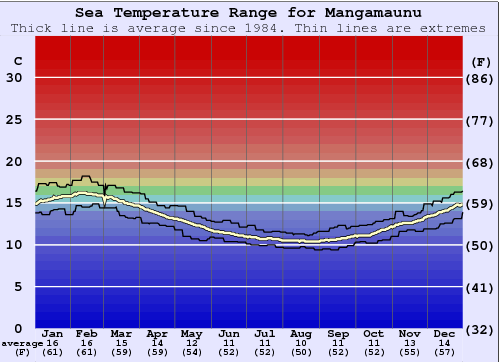 Maungamanu Water Temperature Graph