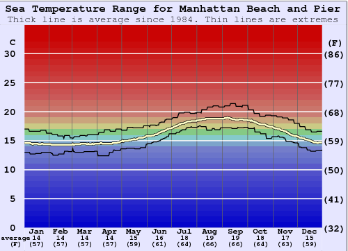 Manhattan Beach and Pier Water Temperature Graph