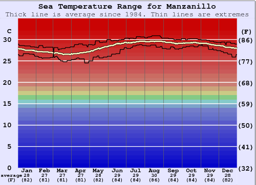 Manzanillo Water Temperature Graph