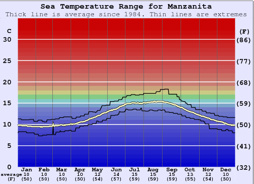 Manzanita Water Temperature Graph