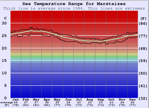 Marataizes Water Temperature Graph