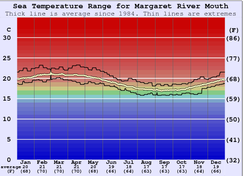 Margaret River Mouth Water Temperature Graph