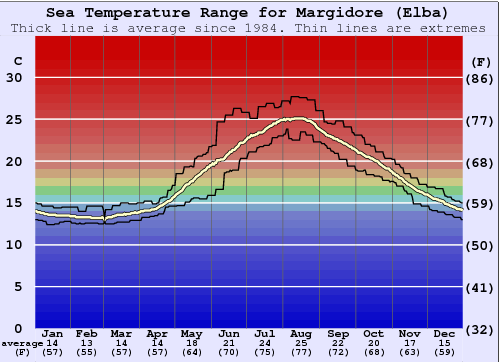Margidore (Elba) Water Temperature Graph