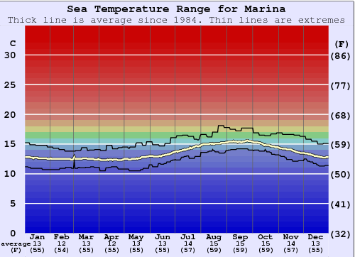 Marina Water Temperature Graph