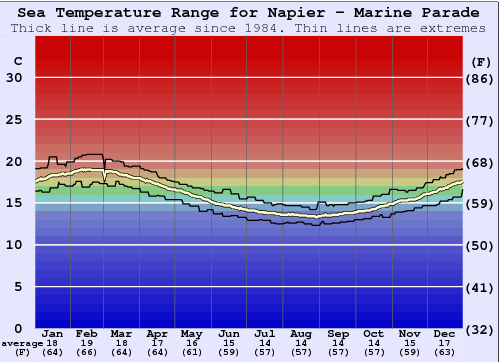 Marine Parade (Napier) Water Temperature Graph