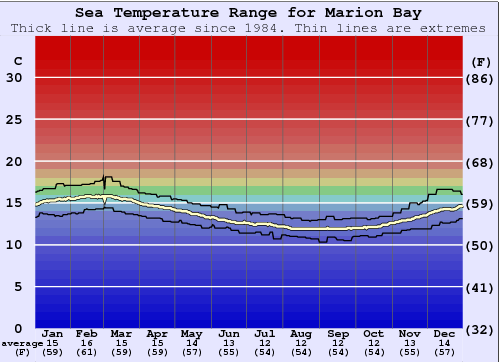 Marion Bay Water Temperature Graph