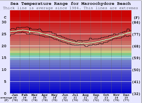 Maroochydore Beach Water Temperature Graph