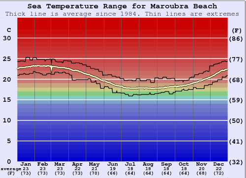 Maroubra Beach Water Temperature Graph