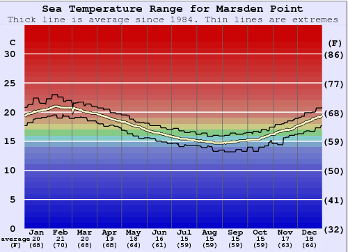 Marsden Point Water Temperature Graph