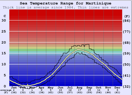 Martinique Water Temperature Graph