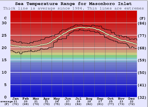 Masonboro Inlet Water Temperature Graph