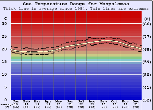 Maspalomas Water Temperature Graph
