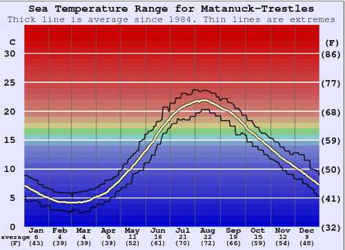 Matunuck-Trestles Water Temperature Graph