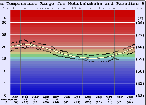 Motukahakaha and Paradise Bay Water Temperature Graph