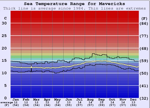 Mavericks Water Temperature Graph