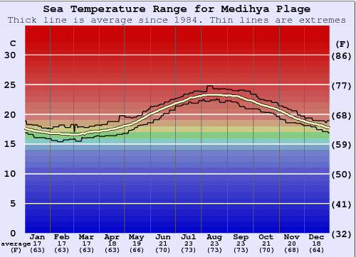 Medihya Plage Water Temperature Graph